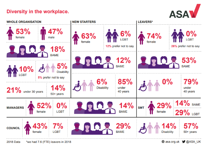 Data on the diversity of the ASA and CAP staff