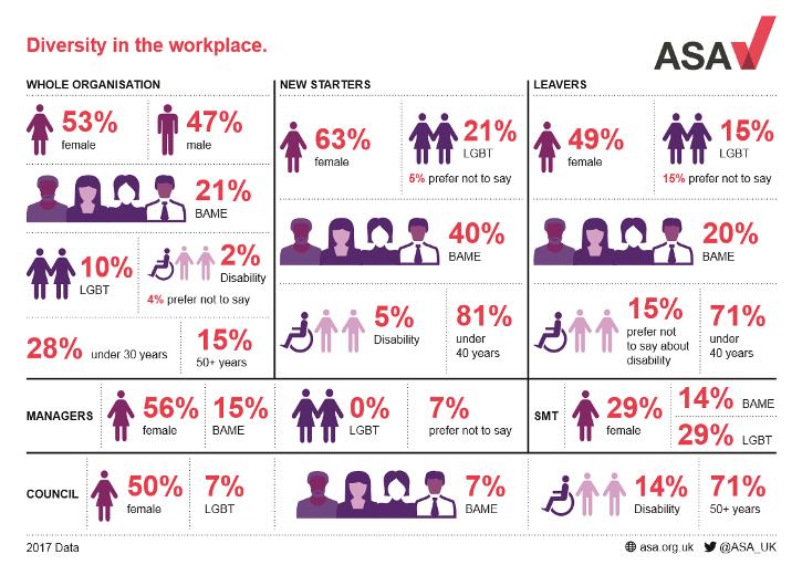 ASA staff diversity 2017